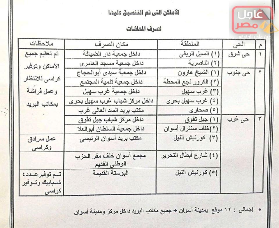 Photo of تنويه هام لاصحاب المعاشات بمحافظة أسوان