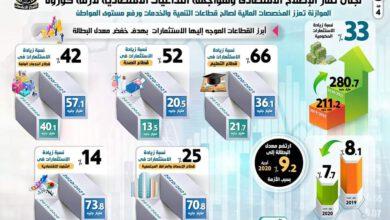 Photo of بالإنفوجراف… الإعلان عن أضخم موازنة في تاريخ مصر للعام المالي 2020/2021