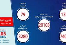 Photo of الصحة: ارتفاع حالات الشفاء من مصابي فيروس كورونا إلى 20103 وخروجهم من المستشفيات